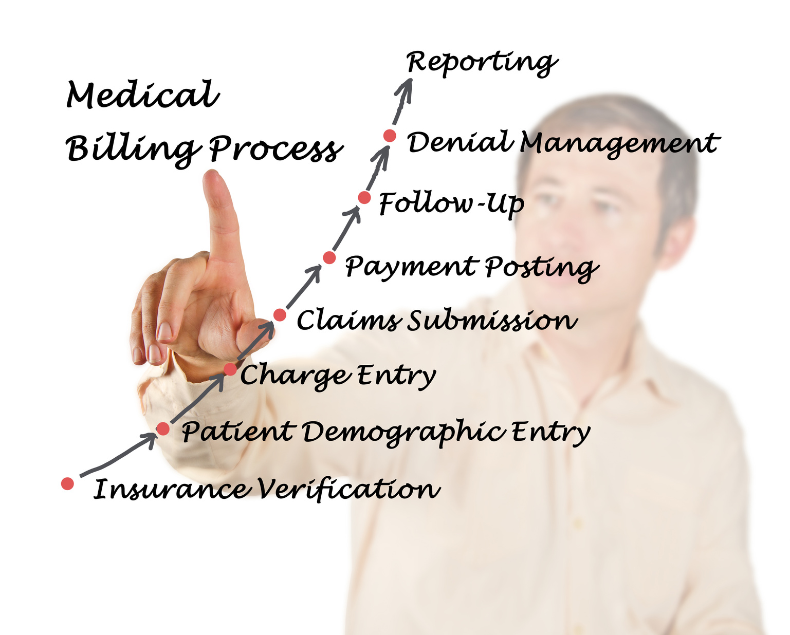Medical Billing Software – Benefits and Uses